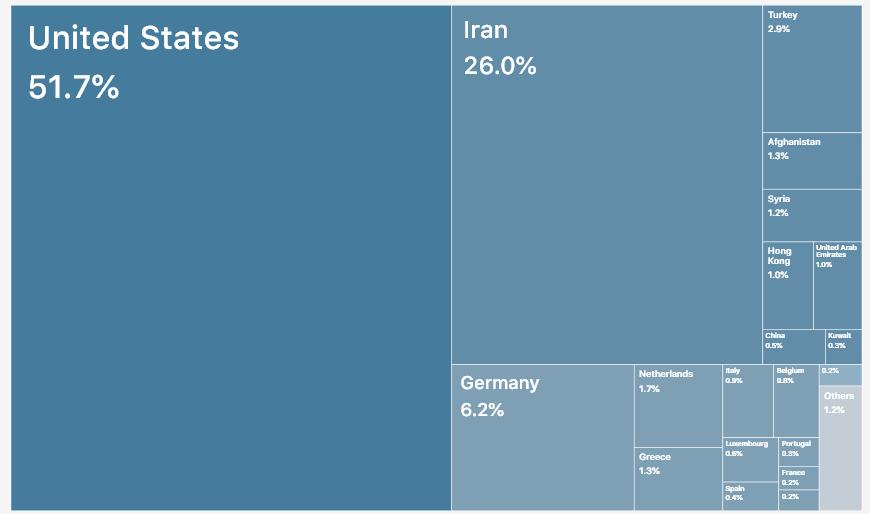 پسته صادراتی